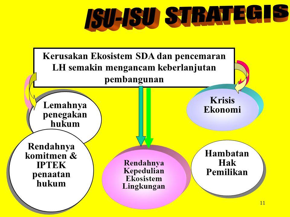 ISU-ISU STRATEGIS Kerusakan Ekosistem SDA dan pencemaran LH semakin mengancam keberlanjutan pembangunan.
