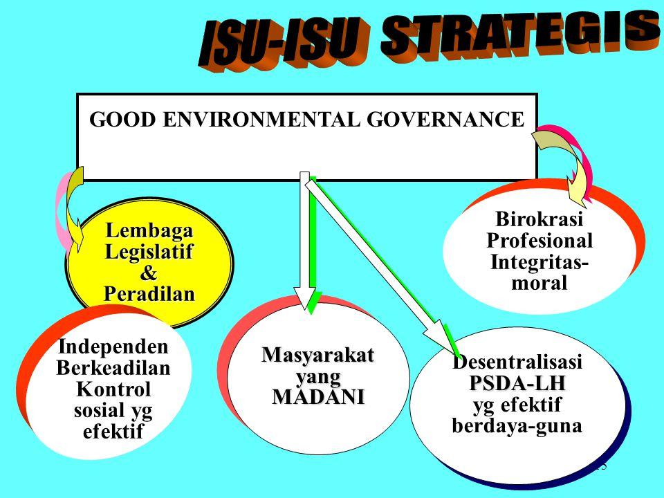 ISU-ISU STRATEGIS GOOD ENVIRONMENTAL GOVERNANCE