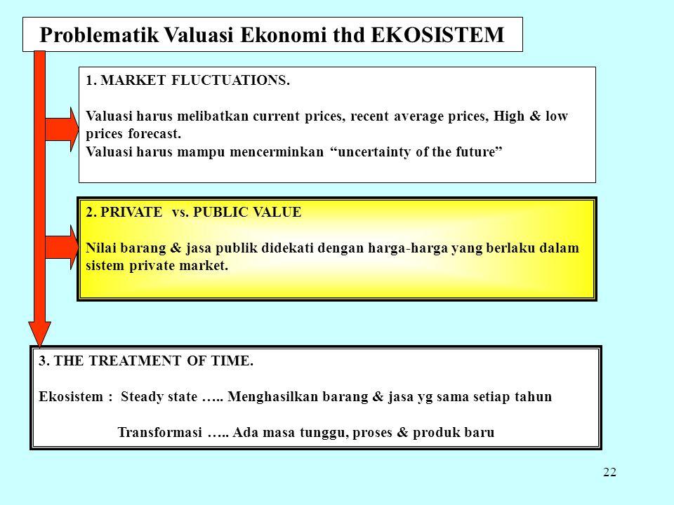 Problematik Valuasi Ekonomi thd EKOSISTEM