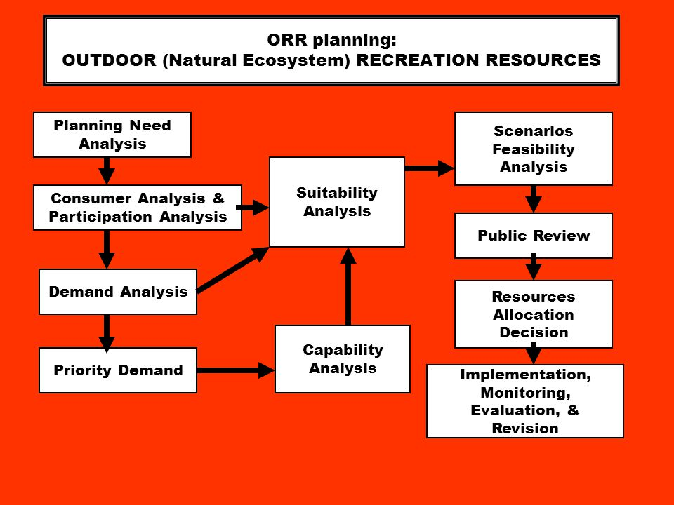 ORR planning: OUTDOOR (Natural Ecosystem) RECREATION RESOURCES