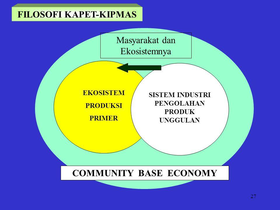 FILOSOFI KAPET-KIPMAS COMMUNITY BASE ECONOMY