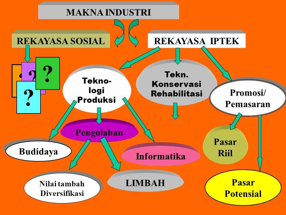 MAKNA INDUSTRI REKAYASA SOSIAL REKAYASA IPTEK Promosi/