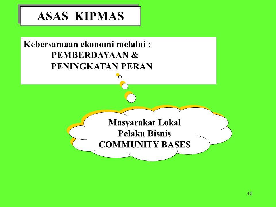 ASAS KIPMAS Kebersamaan ekonomi melalui : PEMBERDAYAAN &