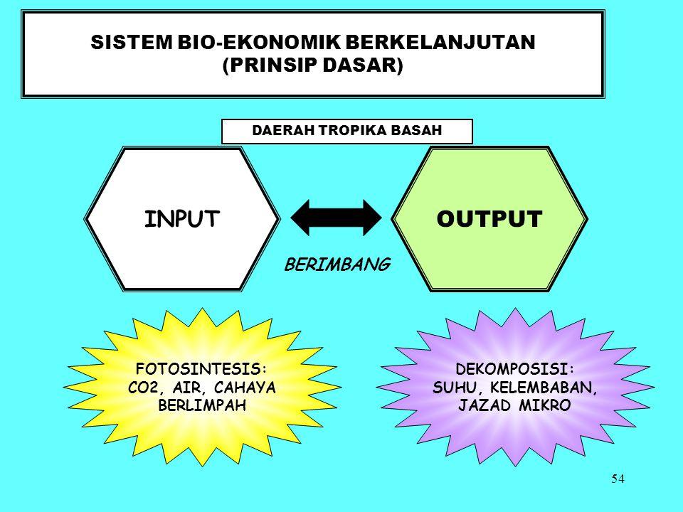 SISTEM BIO-EKONOMIK BERKELANJUTAN (PRINSIP DASAR)