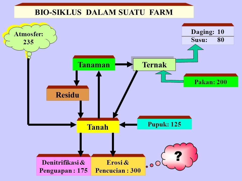 BIO-SIKLUS DALAM SUATU FARM Denitrifikasi & Penguapan : 175