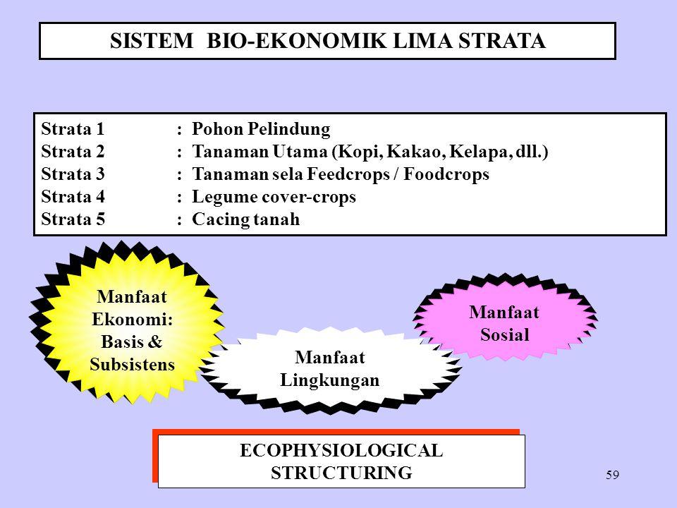 SISTEM BIO-EKONOMIK LIMA STRATA ECOPHYSIOLOGICAL STRUCTURING