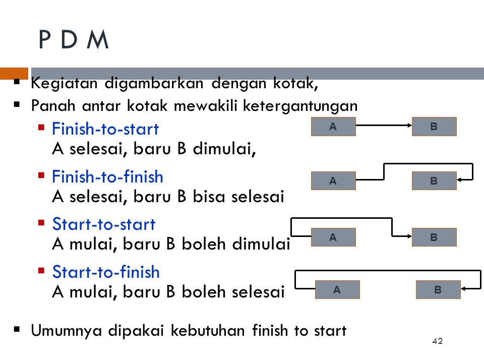 P D M Finish-to-start A selesai, baru B dimulai, Finish-to-finish