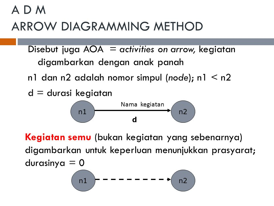 A D M ARROW DIAGRAMMING METHOD