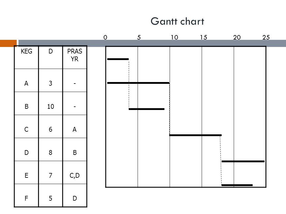 Gantt chart 5 10 15 20 25 KEG D PRASYR A 3 - B 10 C 6 8 E 7 C,D F 5