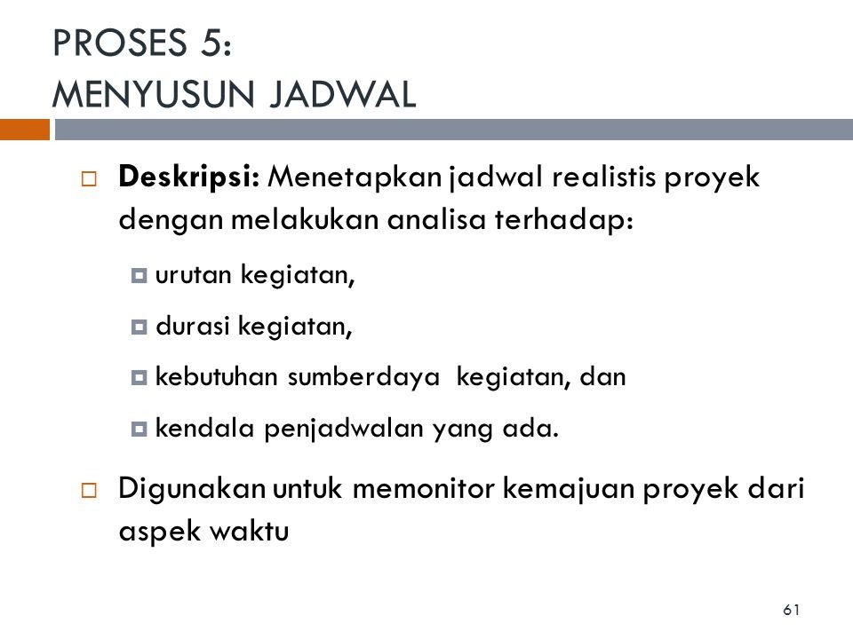 PROSES 5: MENYUSUN JADWAL