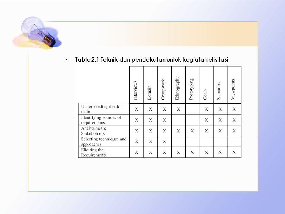 Table 2.1 Teknik dan pendekatan untuk kegiatan elisitasi