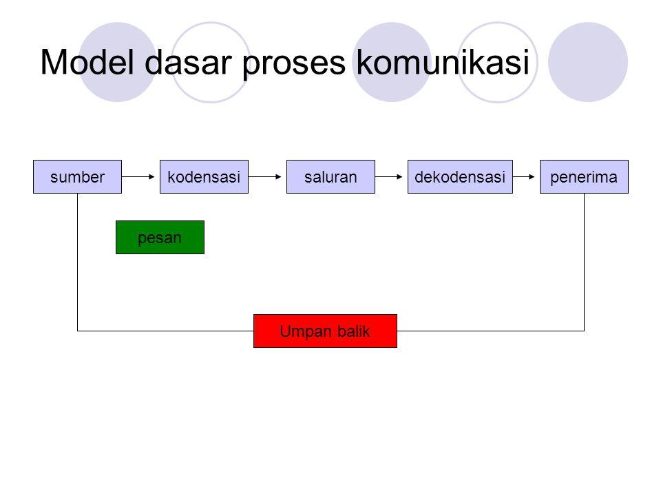 Model dasar proses komunikasi
