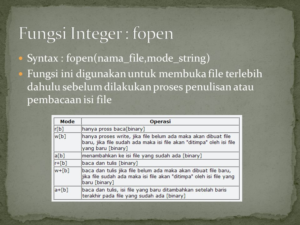 Fungsi Integer : fopen Syntax : fopen(nama_file,mode_string)