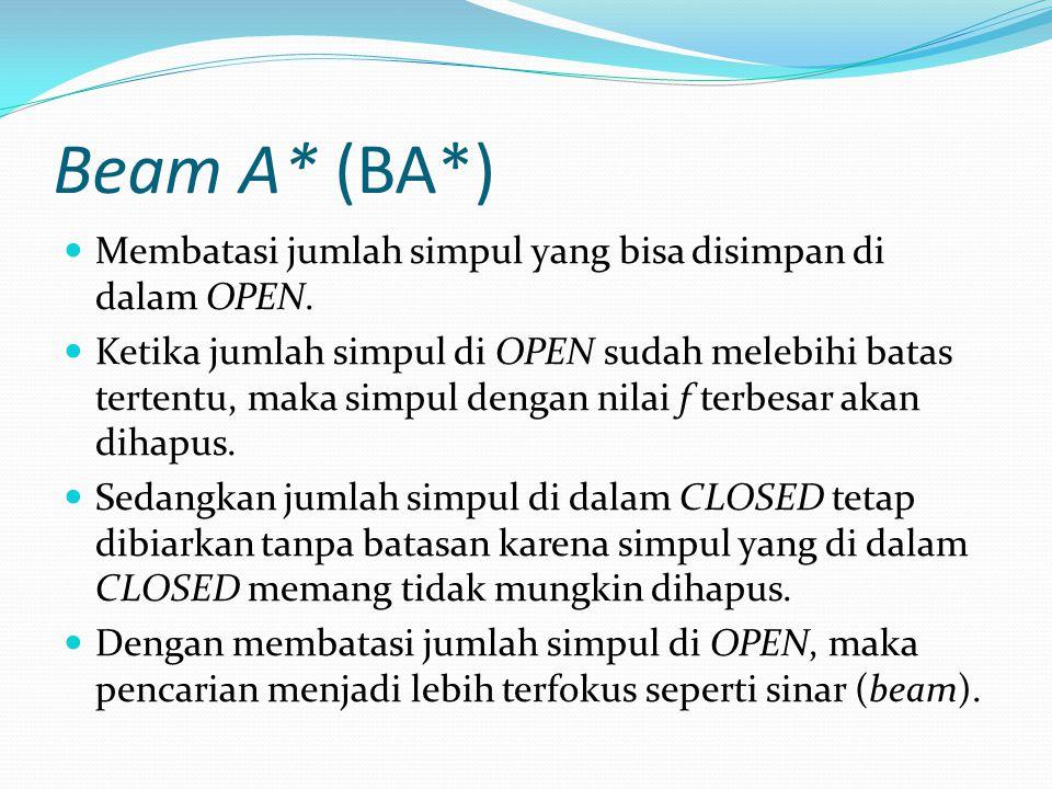 Beam A* (BA*) Membatasi jumlah simpul yang bisa disimpan di dalam OPEN.