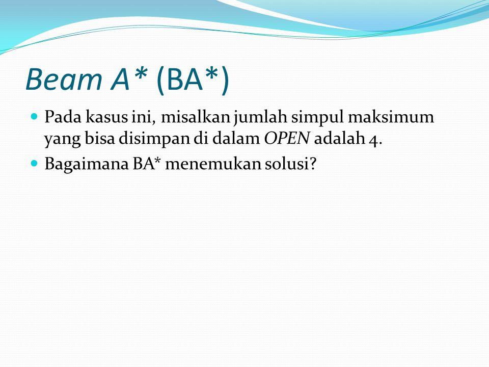 Beam A* (BA*) Pada kasus ini, misalkan jumlah simpul maksimum yang bisa disimpan di dalam OPEN adalah 4.