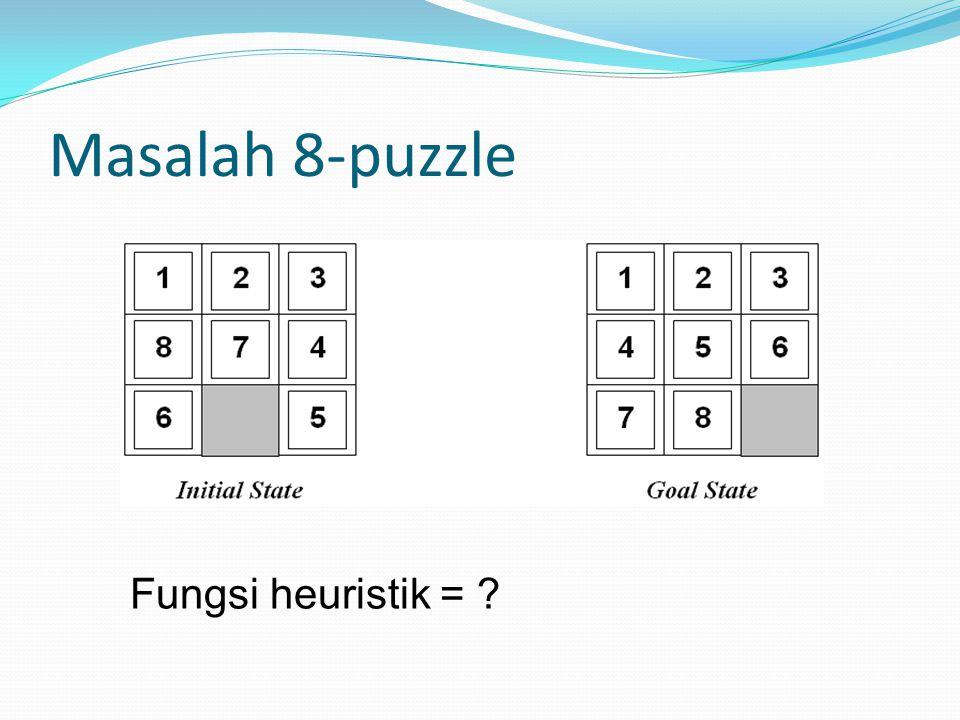 Masalah 8-puzzle Fungsi heuristik =