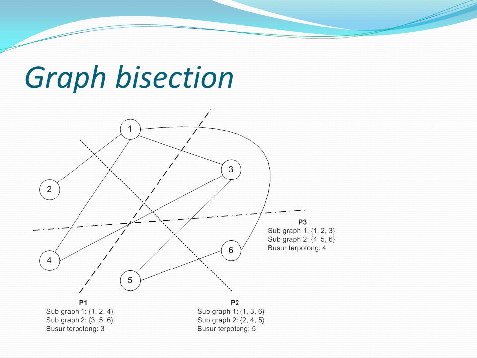 Graph bisection