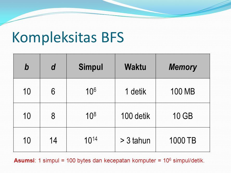 Kompleksitas BFS b d Simpul Waktu Memory 10 6 106 1 detik 100 MB 8 108