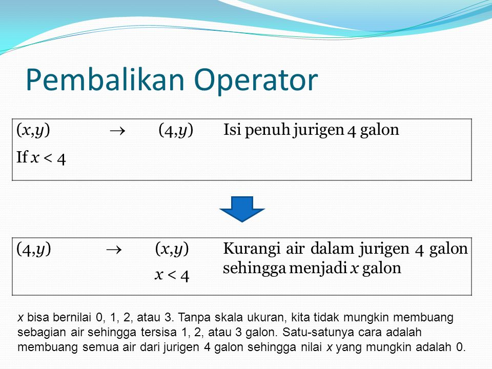Pembalikan Operator (x,y) If x < 4  (4,y)