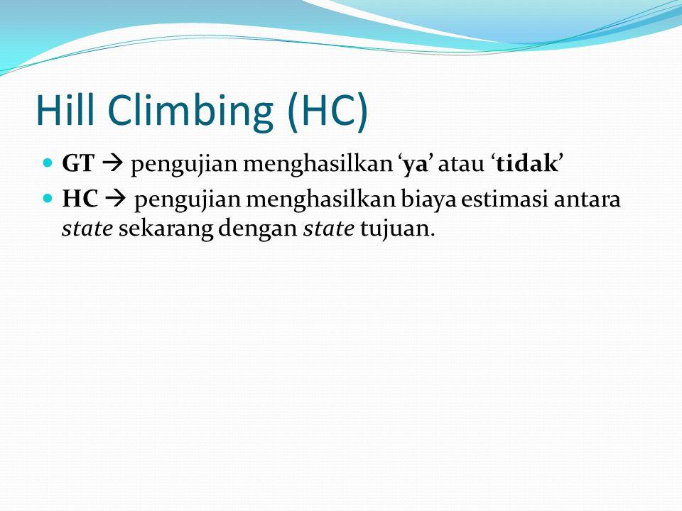 Hill Climbing (HC) GT  pengujian menghasilkan 'ya' atau 'tidak'