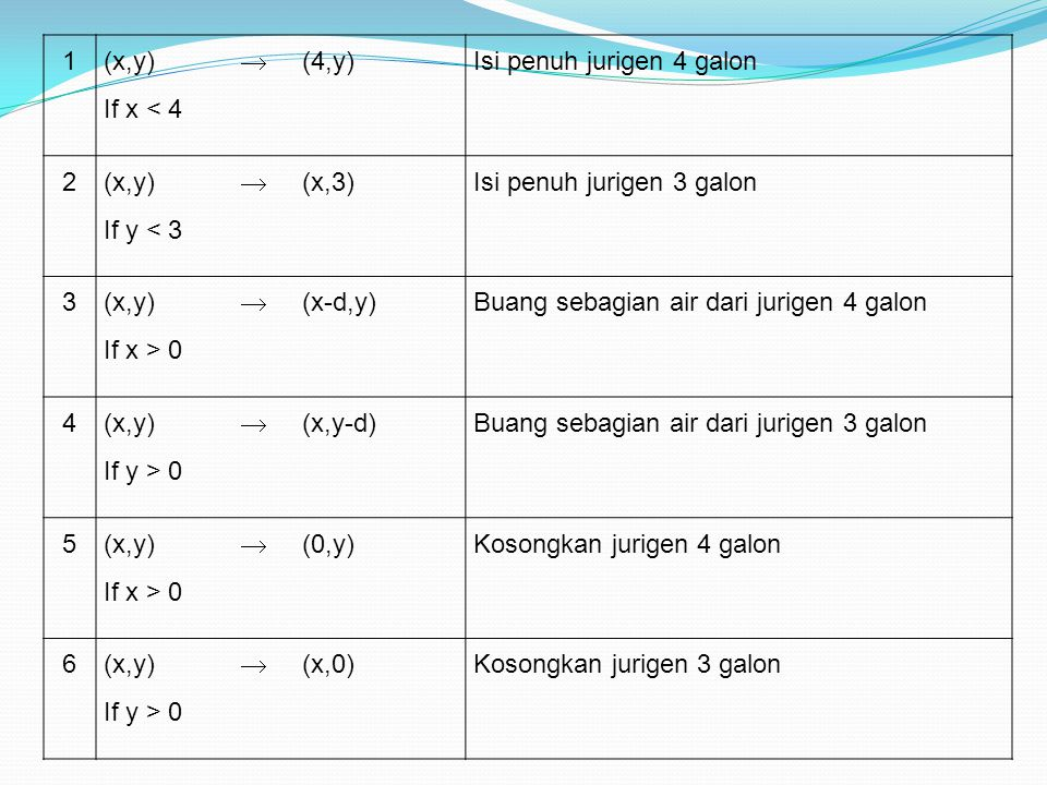 1 (x,y) If x < 4.  (4,y) Isi penuh jurigen 4 galon. 2. If y < 3. (x,3) Isi penuh jurigen 3 galon.