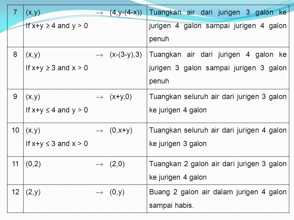 7 (x,y) If x+y  4 and y > 0.  (4,y-(4-x)) Tuangkan air dari jurigen 3 galon ke jurigen 4 galon sampai jurigen 4 galon penuh.