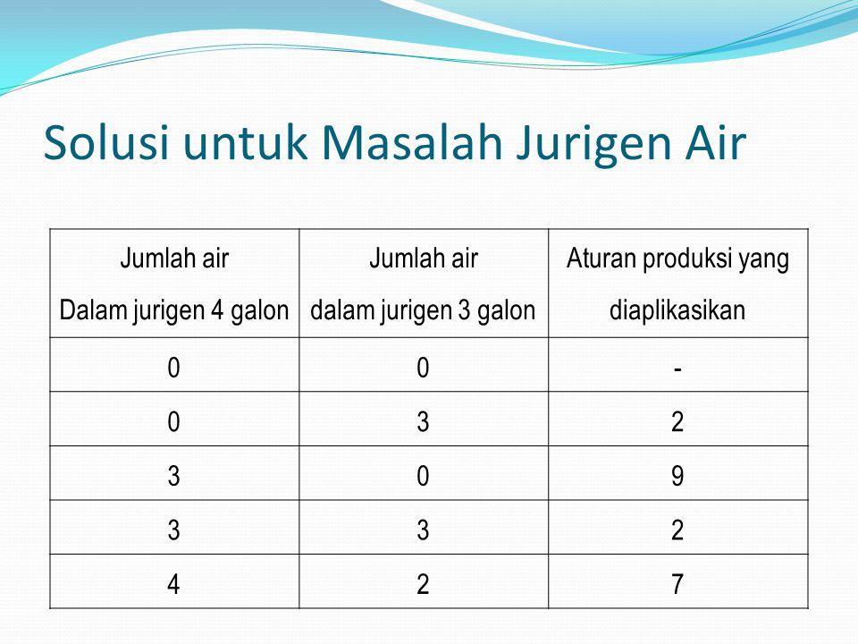 Solusi untuk Masalah Jurigen Air