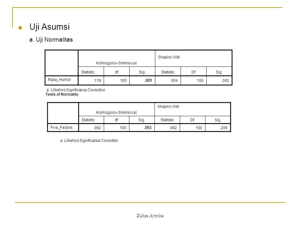 Uji Asumsi a. Uji Normalitas Zahra Ayesha .001 .093