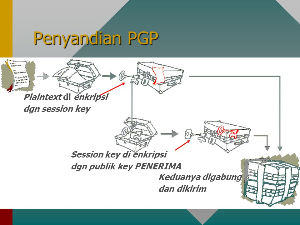 Penyandian PGP Plaintext di enkripsi dgn session key