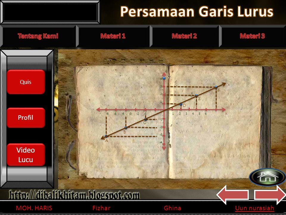 Persamaan Garis Lurus Invers Matriks Invers Matriks Video Lucu