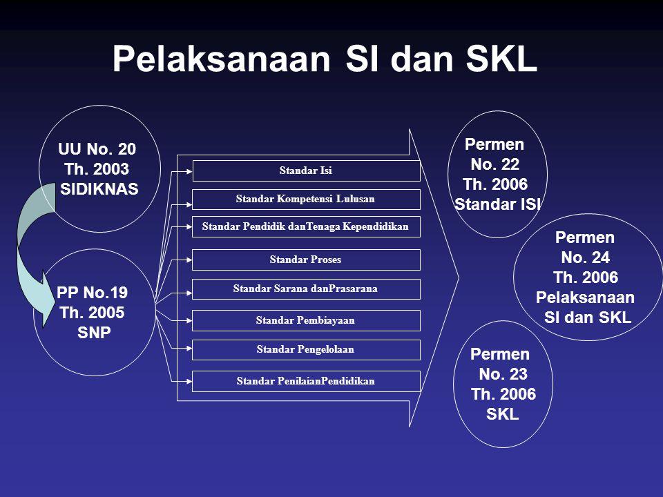 Pelaksanaan SI dan SKL UU No. 20 Permen Th. 2003 No. 22 SIDIKNAS