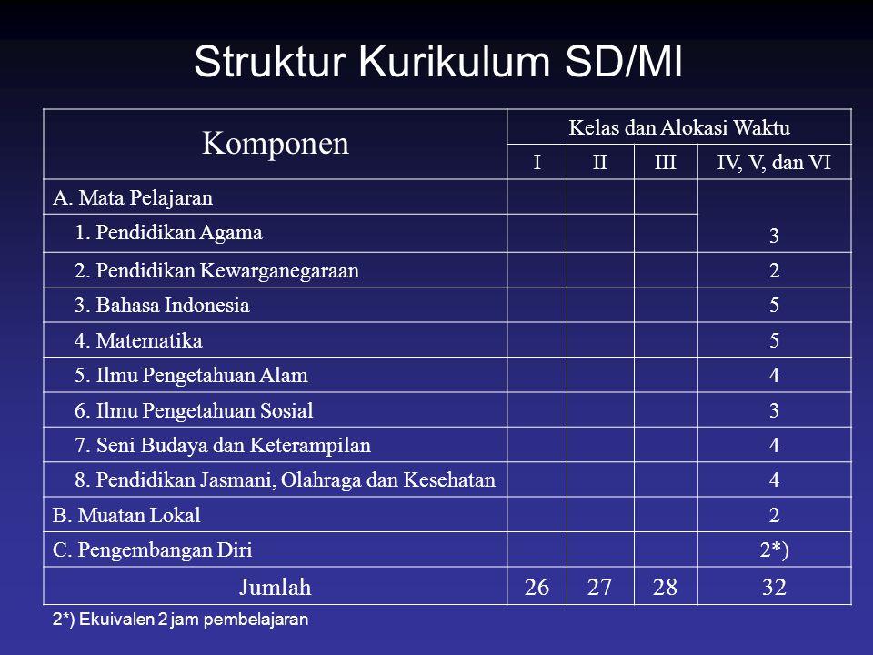 Struktur Kurikulum SD/MI