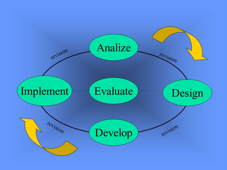 Analize Implement Evaluate Design Develop revision revision revision