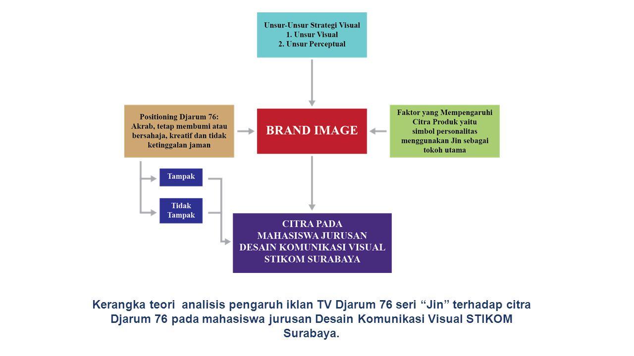 Kerangka teori analisis pengaruh iklan TV Djarum 76 seri Jin terhadap citra Djarum 76 pada mahasiswa jurusan Desain Komunikasi Visual STIKOM Surabaya.