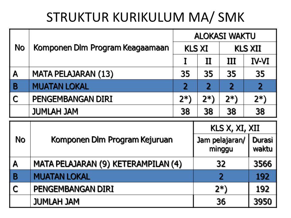 STRUKTUR KURIKULUM MA/ SMK