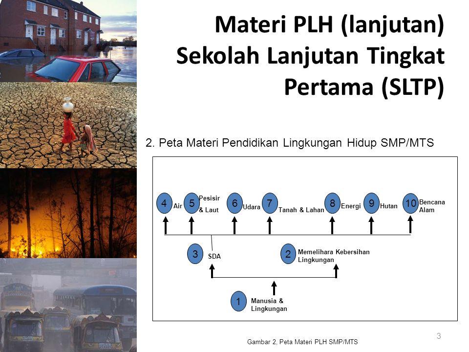 Materi PLH (lanjutan) Sekolah Lanjutan Tingkat Pertama (SLTP)