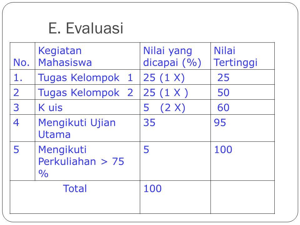 E. Evaluasi No. Kegiatan Mahasiswa Nilai yang dicapai (%)