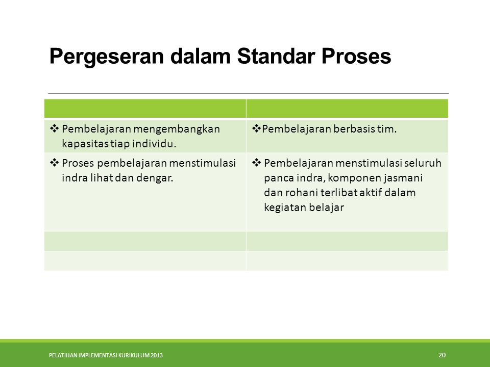 Pergeseran dalam Standar Proses