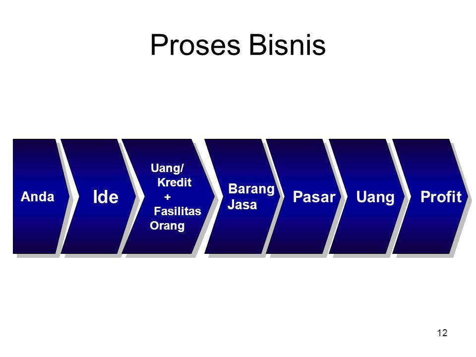Proses Bisnis Ide Pasar Uang Profit Barang Anda Jasa Uang/ Kredit +