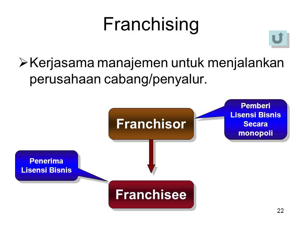 Franchising Kerjasama manajemen untuk menjalankan perusahaan cabang/penyalur. Pemberi. Lisensi Bisnis.