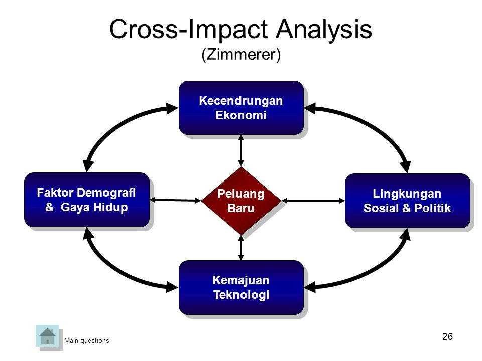 Cross-Impact Analysis (Zimmerer)