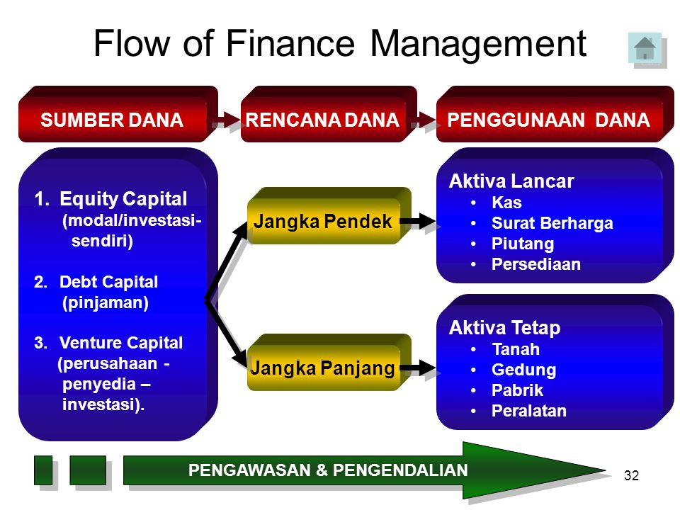 Flow of Finance Management
