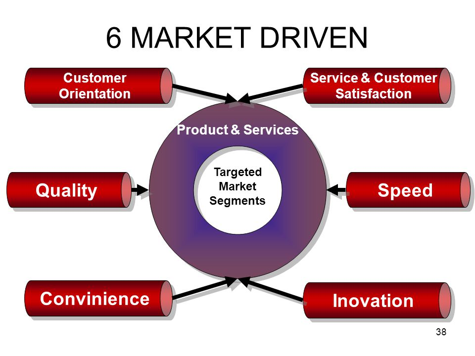 6 MARKET DRIVEN Quality Speed Convinience Inovation Customer
