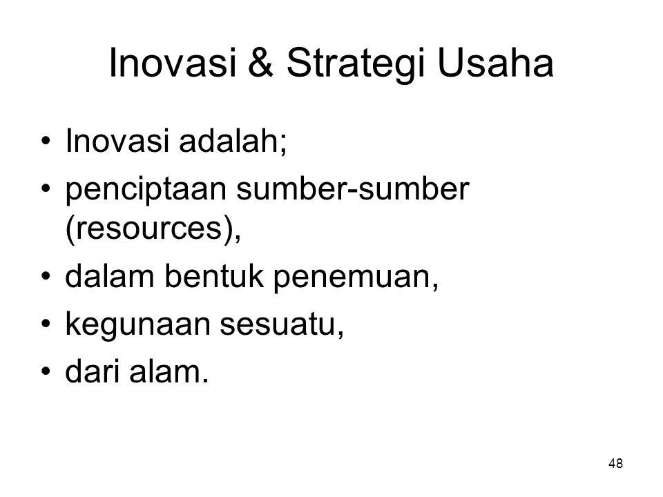 Inovasi & Strategi Usaha
