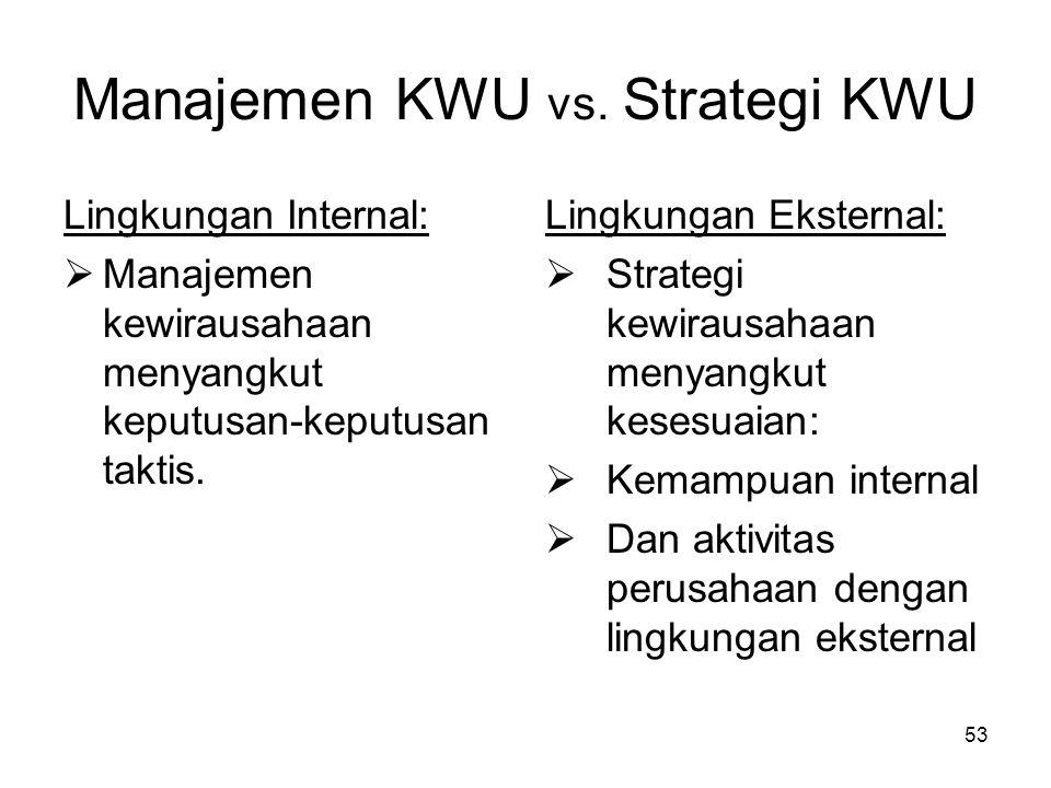 Manajemen KWU vs. Strategi KWU