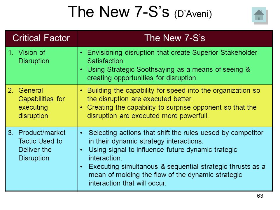 The New 7-S's (D'Aveni) Critical Factor The New 7-S's