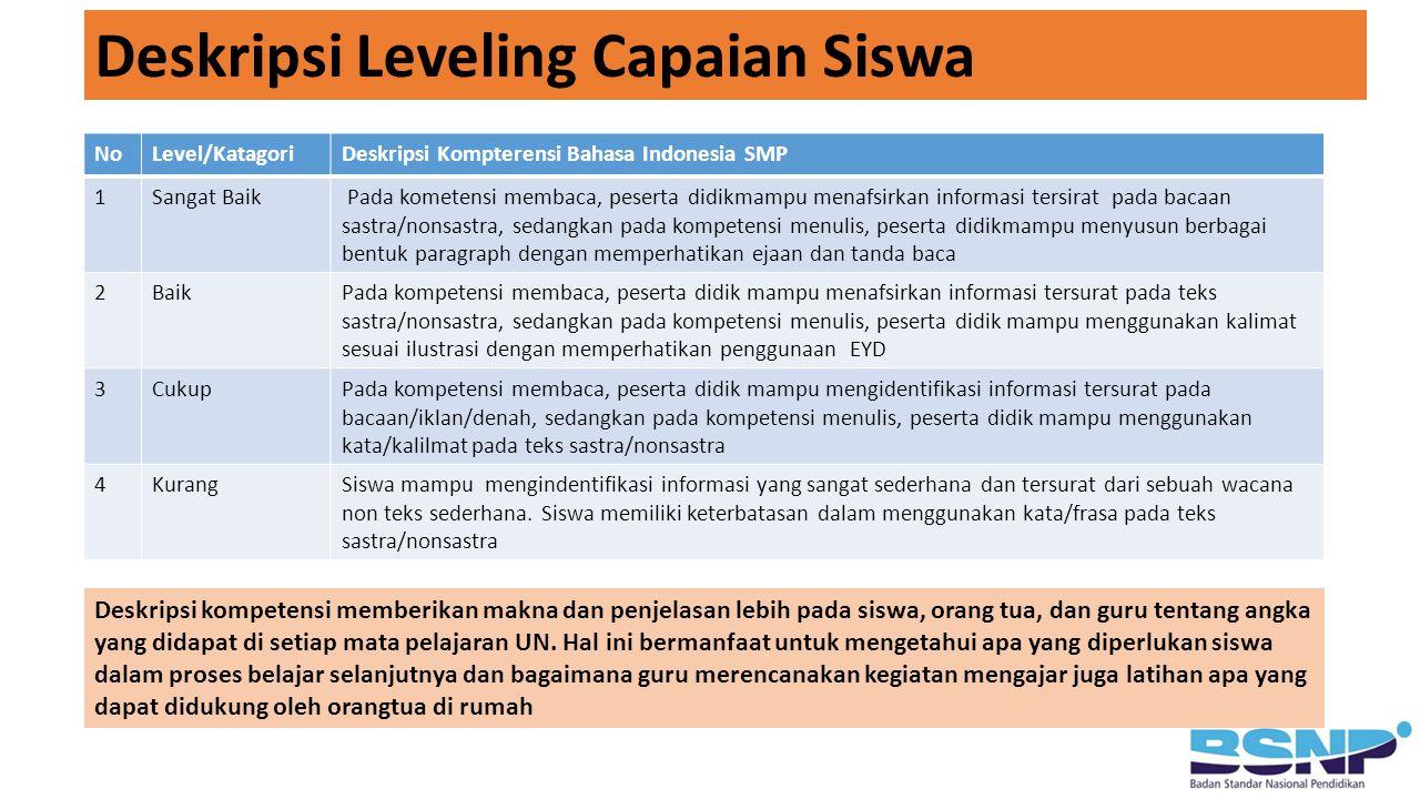 Deskripsi Leveling Capaian Siswa