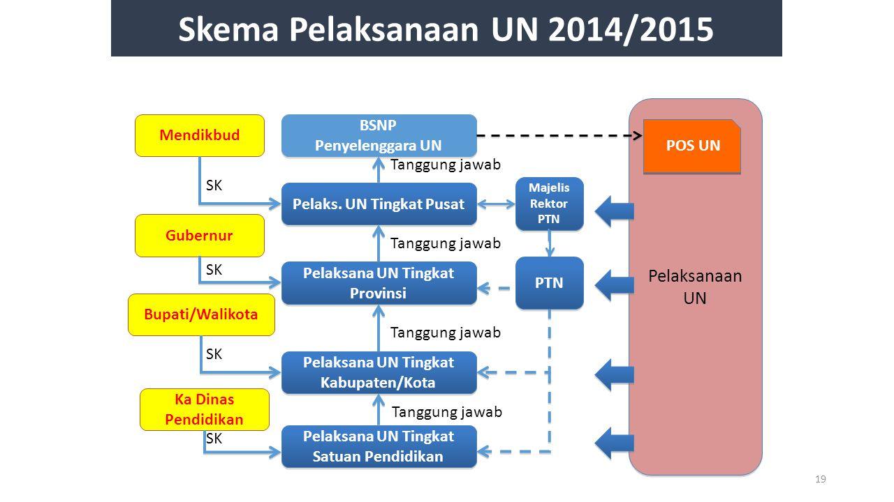 Skema Pelaksanaan UN 2014/2015 Pelaksanaan UN BSNP Mendikbud