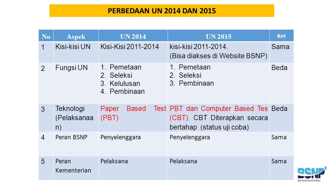PERBEDAAN UN 2014 DAN 2015 No Aspek UN 2014 UN 2015 1 Kisi-kisi UN
