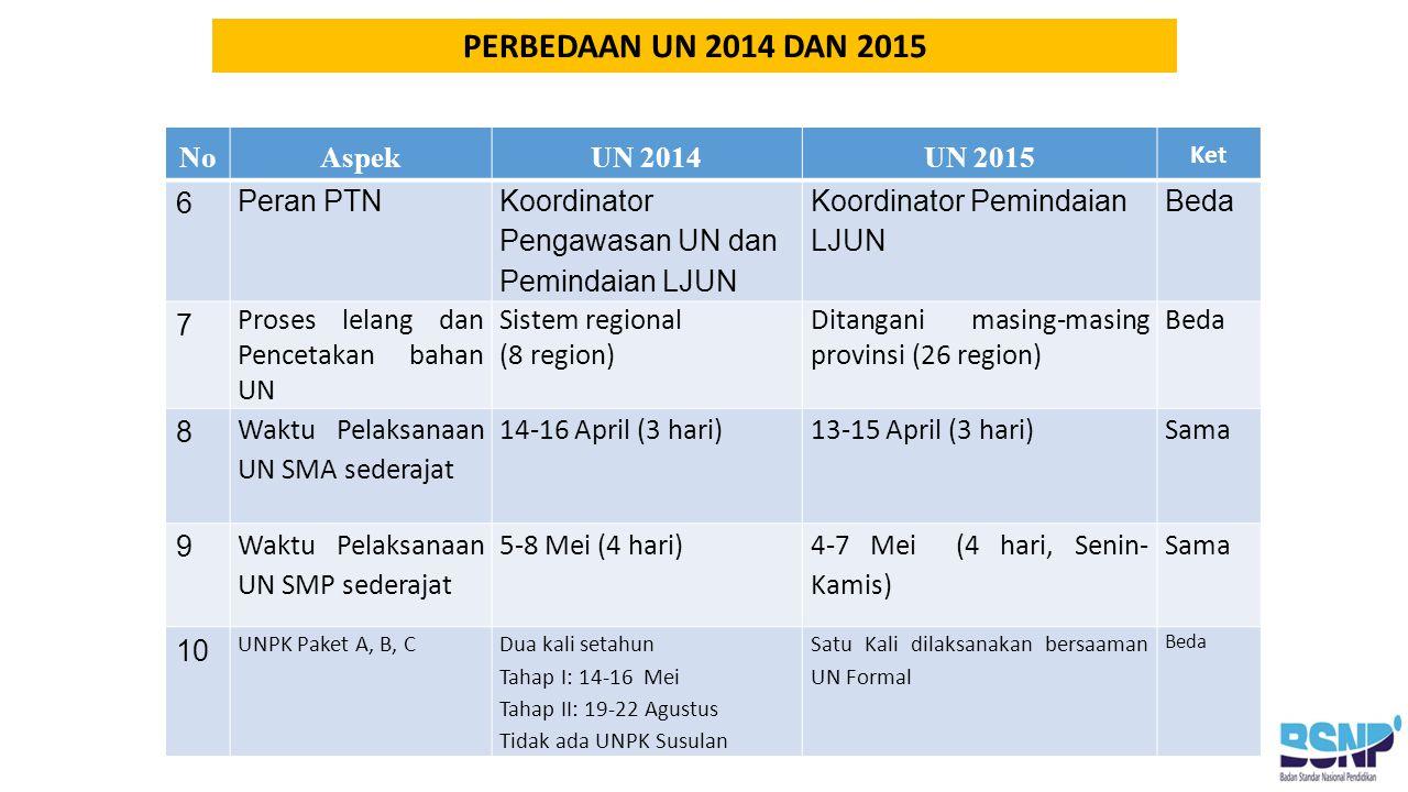 PERBEDAAN UN 2014 DAN 2015 No Aspek UN 2014 UN 2015 6 Peran PTN